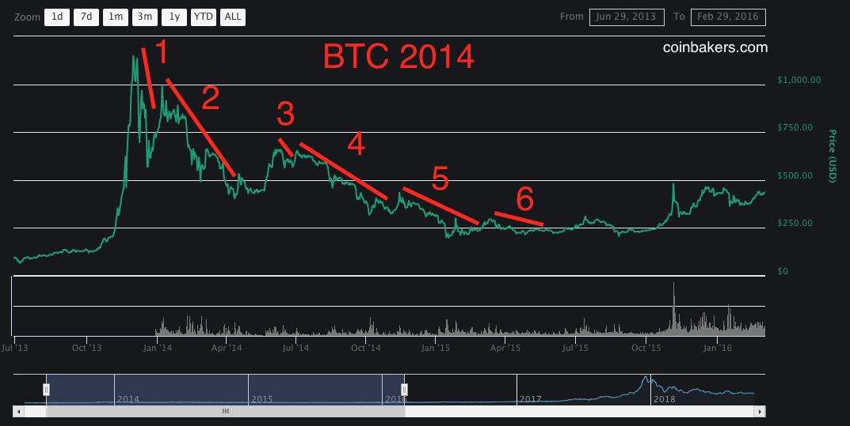 BTC 2014 bull run