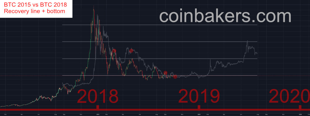Prediction bitcoin vs btc 2014 v1
