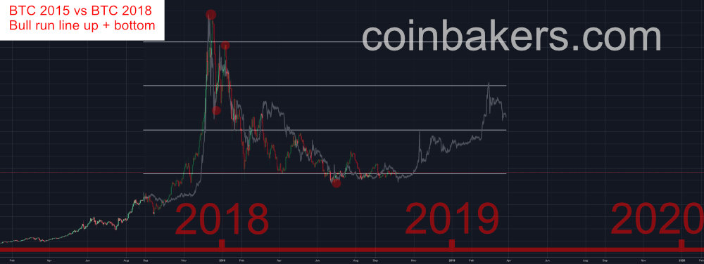 Prediction bitcoin vs btc 2014 v2